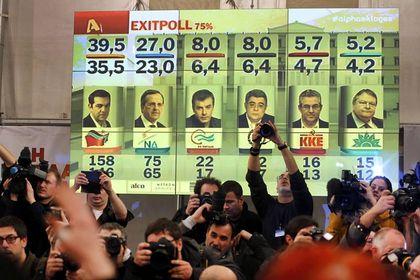 Yunanistan'da seçimi Syriza kazandı - Yunanistan'da, dün gerçekleştirilen ve oyların yüzde 99.8'inin sayıldığı erken genel seçimlerin resmi olmayan sonuçlarına göre, SYRIZA yüzde 36,29 ile seçimde en çok oyu alan parti oldu