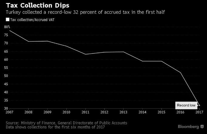 Rekor düşük seviyedeki vergi toplama oranı bütçede baskı oluşturuyor