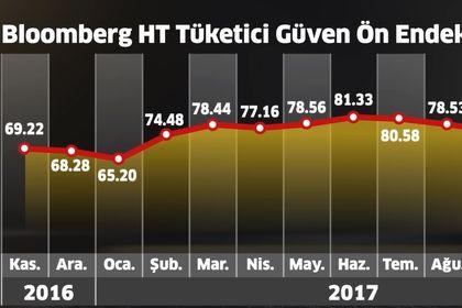 Bloomberg HT Tüketici Güven Ön Endeksi arttı