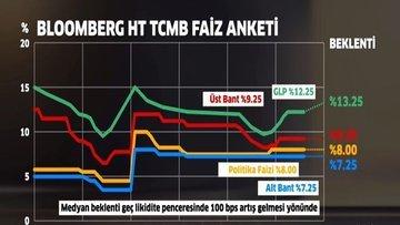 Bloomberg HT'nin TCMB anketi sonuçlandı