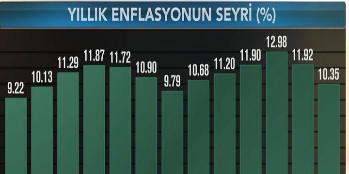 Enflasyon Ocak