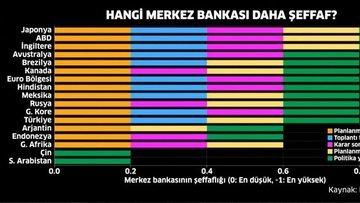 Hangi Merkez Bankası daha şeffaf?