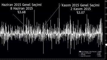 Seçim sonrası Türk varlıklarında beklentiler