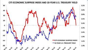 ABD ekonomisi gerçekten iyi durumda mı?